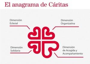 el-anagrama-caritas